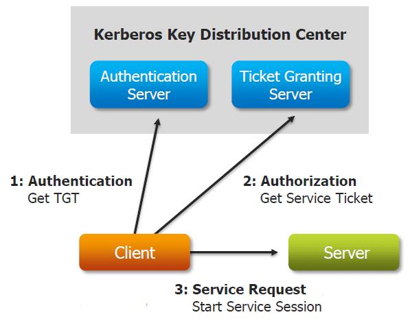 Components of Kerberos