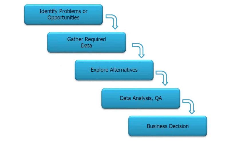 Introduction to Microsoft BI | Edureka co