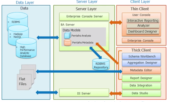Introduction to Pentaho Architecture
