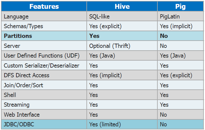 Why Go for Hive When Pig is There?