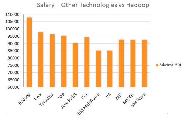 Reasons to Learn Hadoop