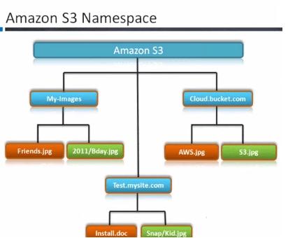 Understanding Amazon S3