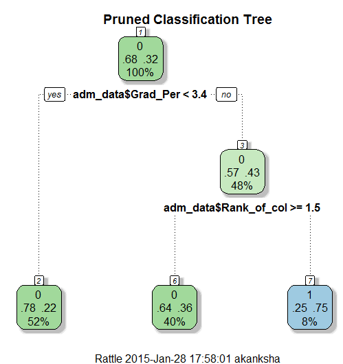 prune-decision-tree