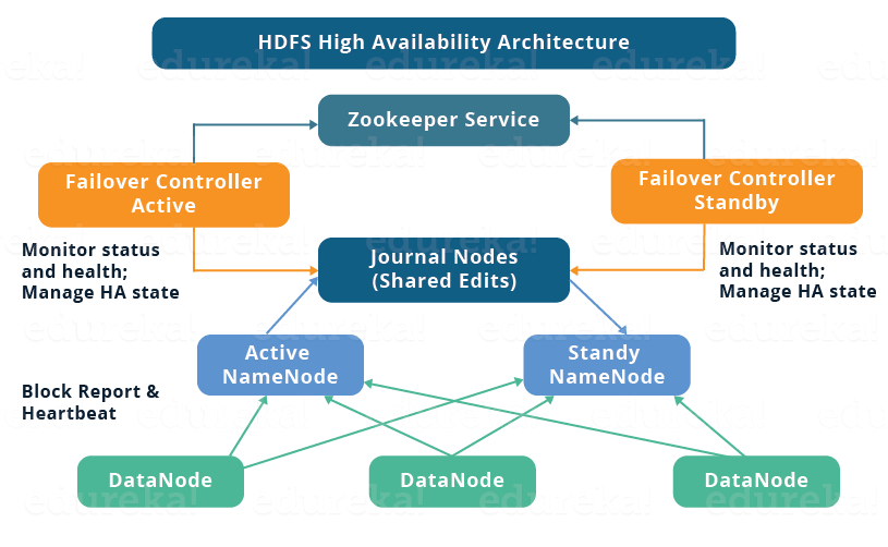 How to Set Up Hadoop Cluster with HDFS High Availability - Edureka