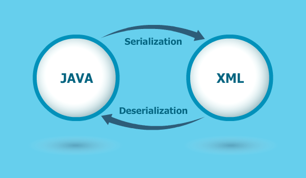 Serialization of Java Objects to XML | Edureka Blog