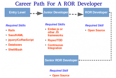 A Guide For Planning A Career As Ruby On Rails Developer