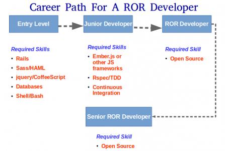 Career Path For a ROR Developer