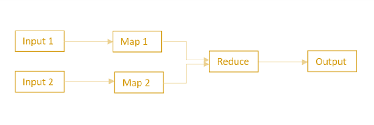 mapreduce design pattern