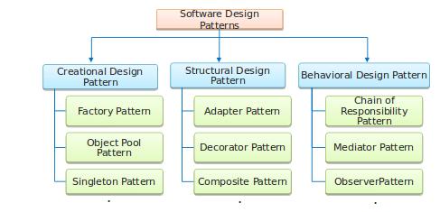Design Patterns Solution To Software Design Problems Edureka