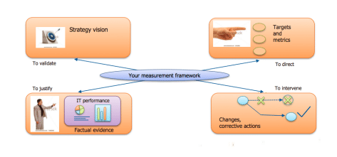 ITIL CSI: The Age of Continual Service Improvement