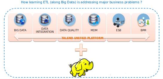Why ETL + Hadoop