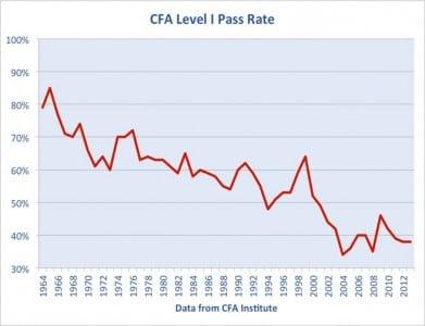 How to Crack CFA Level 1 Exam | Edureka Blog
