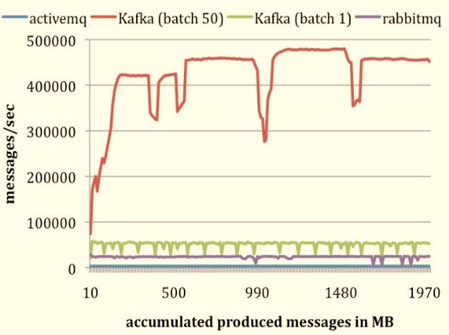 Apache Kafka: Next Generation Distributed Messaging System - Edureka