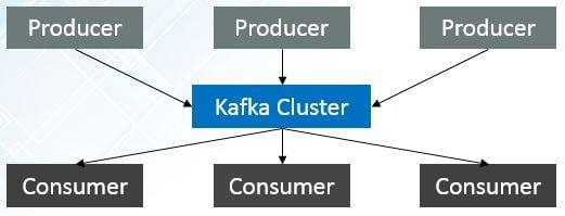 Apache Kafka: Next Generation Distributed Messaging System