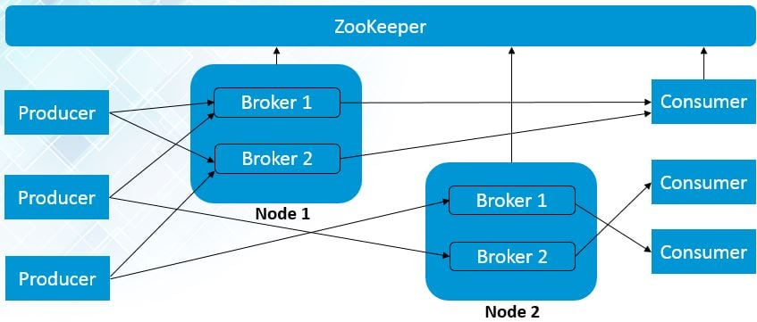 multiple-node-multiple-broker