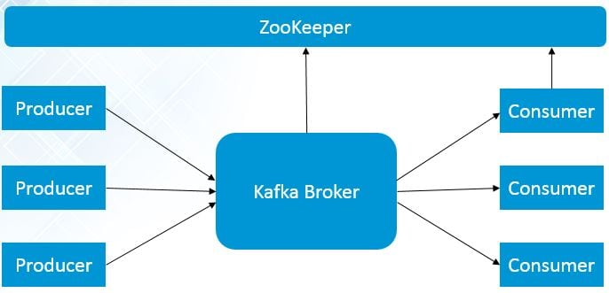 single-node-single-broker