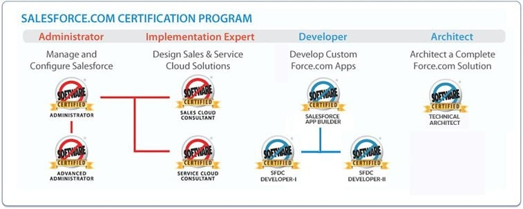 Salesforce-certifications-roadmap