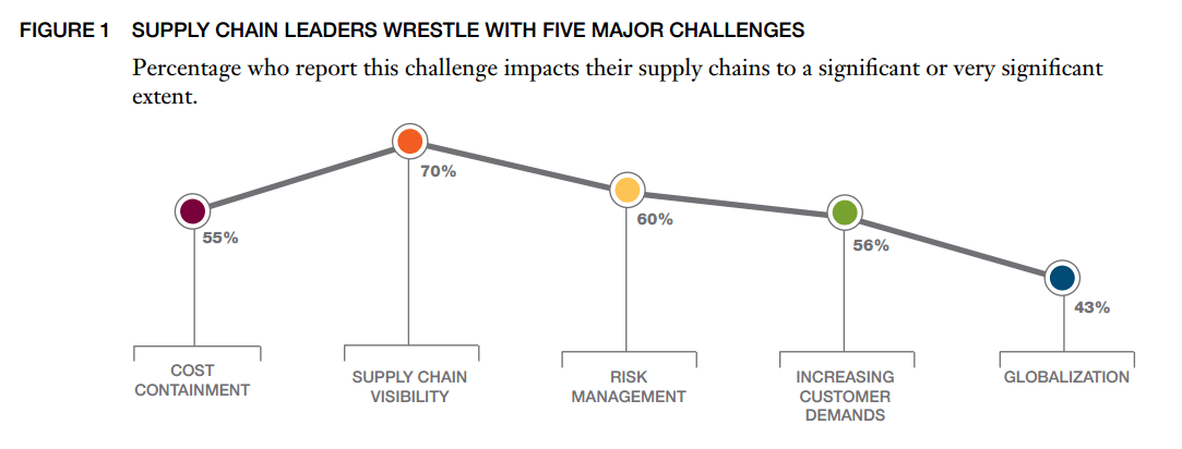 Supply Chain Management 101: All You Need To Know About eSCM