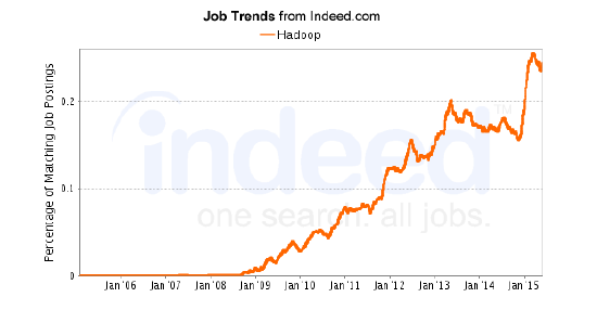 Hadoop-job-trends-learn-hadoop