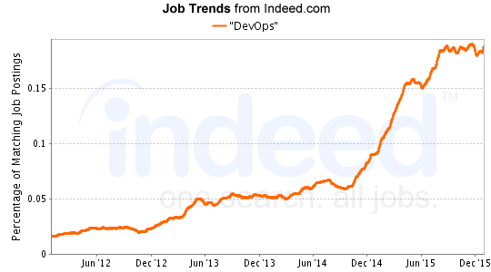 DevOps-job-trends-devops-engineer-career-path
