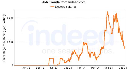 DevOps-salary-trends-devops-engineer-career-path