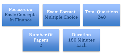 Features-CFA-level-1-examination