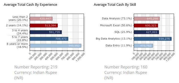 Data-warehosuing-and-business-intelligence-India-salary