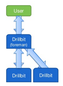 Drillbits-Apache-Drill