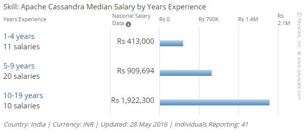India-Apache-Cassandra-pay-by-experience