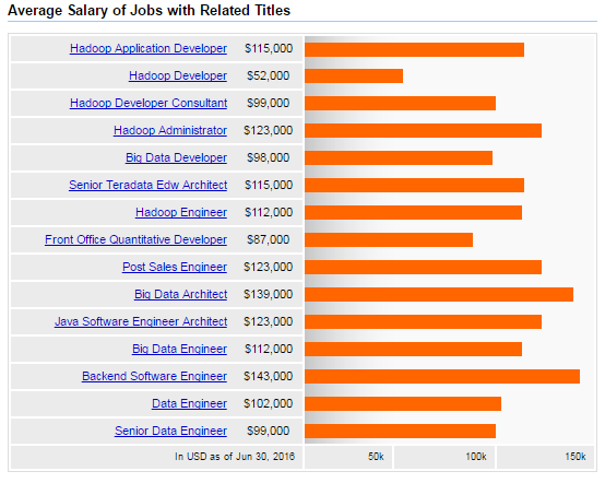 Average-Hadoop-salary-with-job-titles