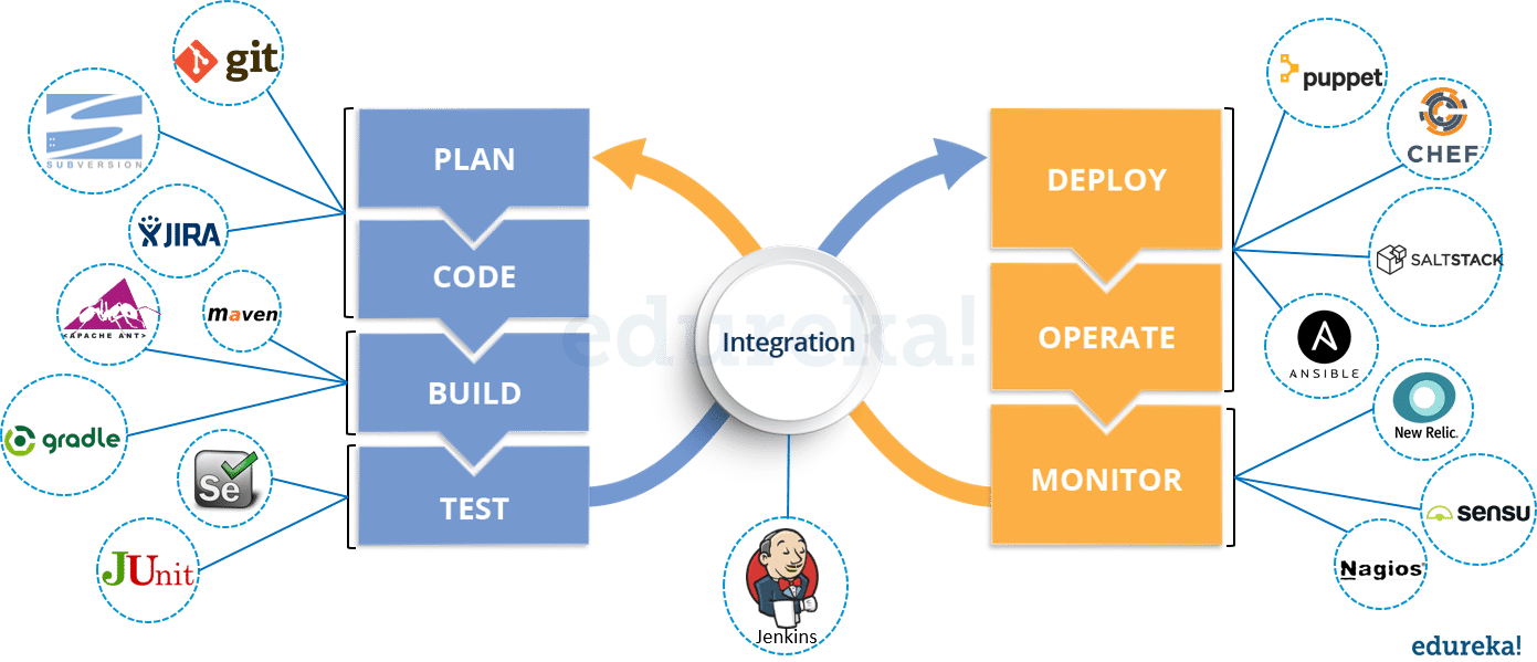 Top DevOps Interview Questions & Answers For 2018 | Edureka