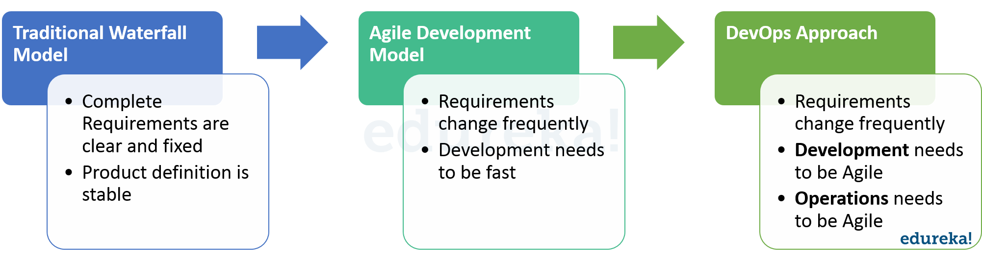 Software Development Models - What Is Devops