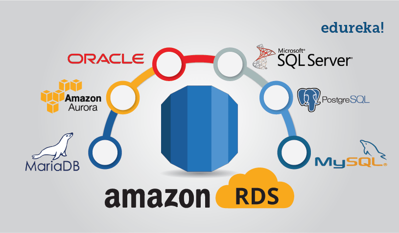 RDS AWS Tutorial for AWS Solution Architects | Edureka Blog
