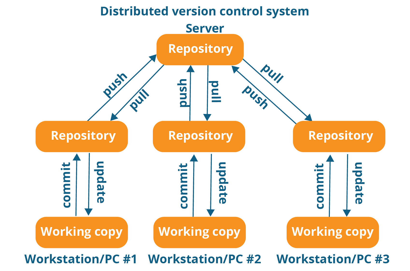 Image result for what is git