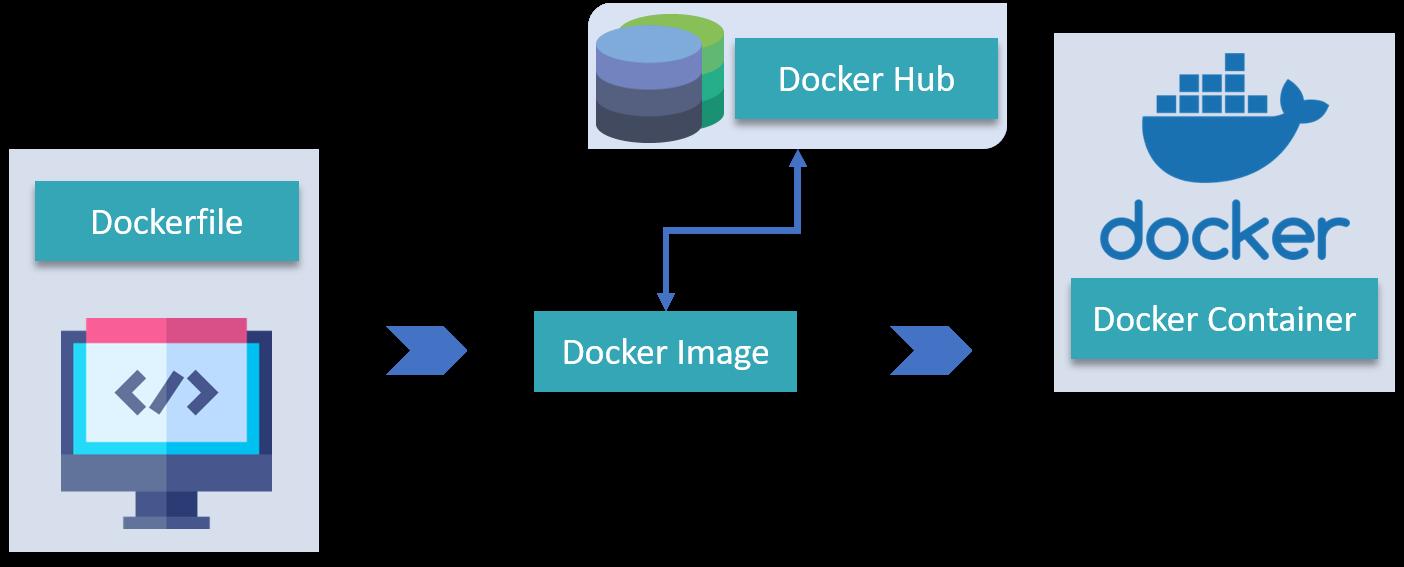 Docker Tutorial   Introduction To Docker & Containerization   Edureka