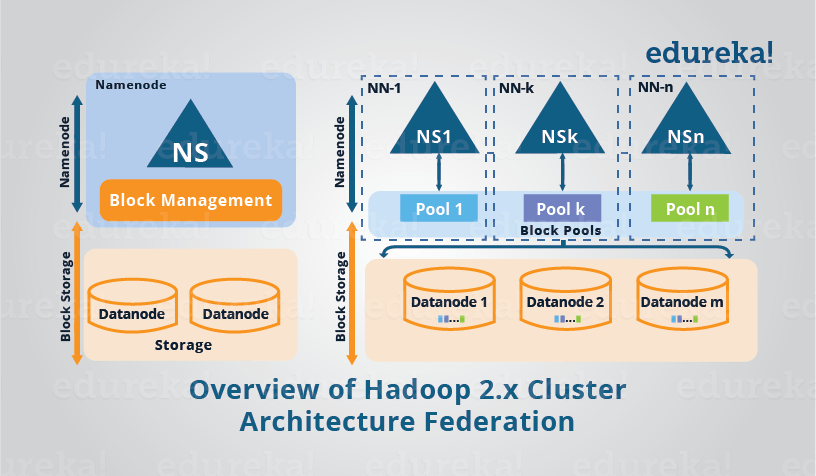 Overview of Hadoop 2 0 Cluster Architecture Federation