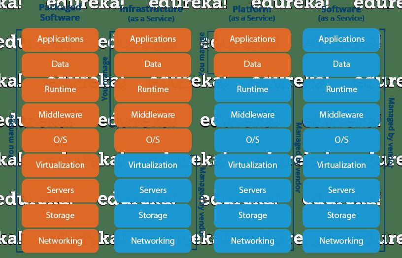 What is Cloud Computing | Cloud Computing Models | Edureka