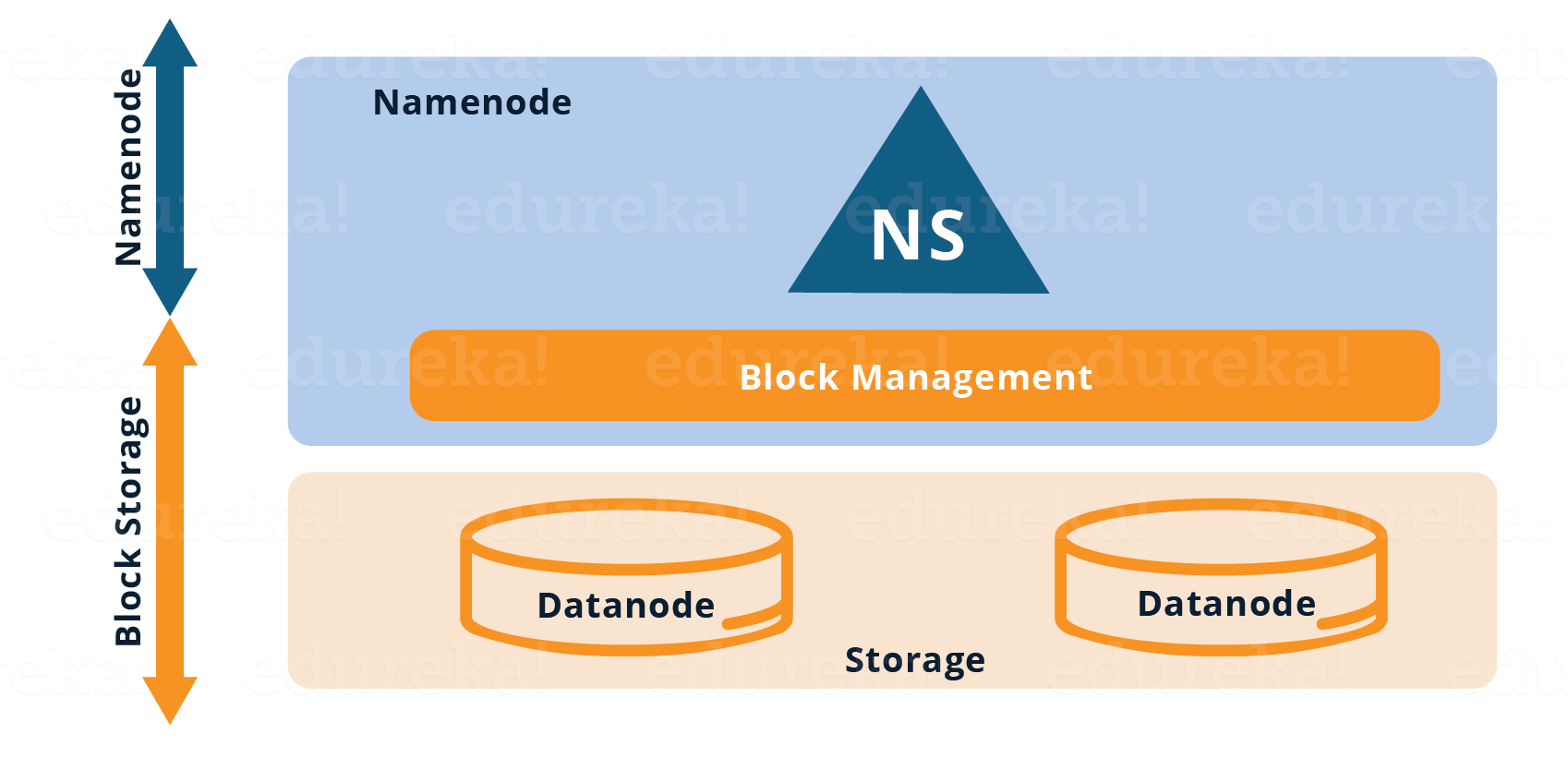Single Namespace HDFS Architecture - Overview of Hadoop 2.0 Cluster Architecture Federation - Edureka