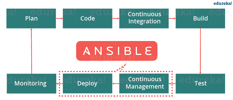 Ansible In Devops - Ansible Interview Questions - Edureka