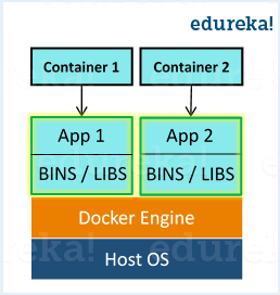 Docker Container - Docker Interview Questions - Edureka