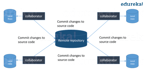 Git Architecture - Git Interview Questions - Edureka