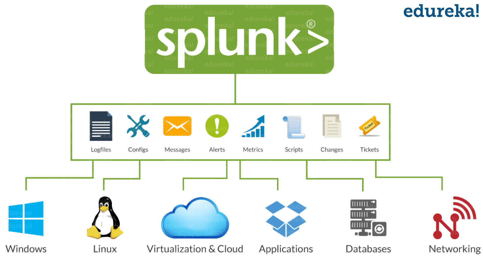 Splunk Tutorial For Beginners : Explore Machine Data | Edureka