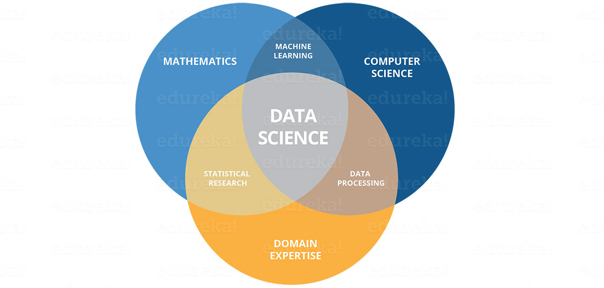 Data Science skills - Edureka