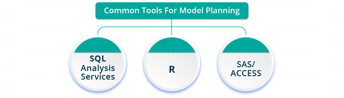 Model planning tools in Data Science - Edureka