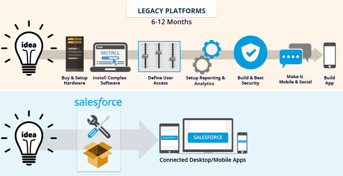 why salesforce - what is salesforce - edureka