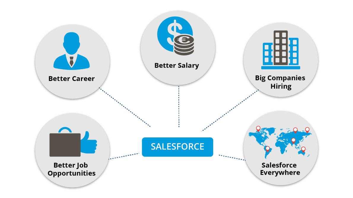 salesforce learning - salesforce certifications - edureka