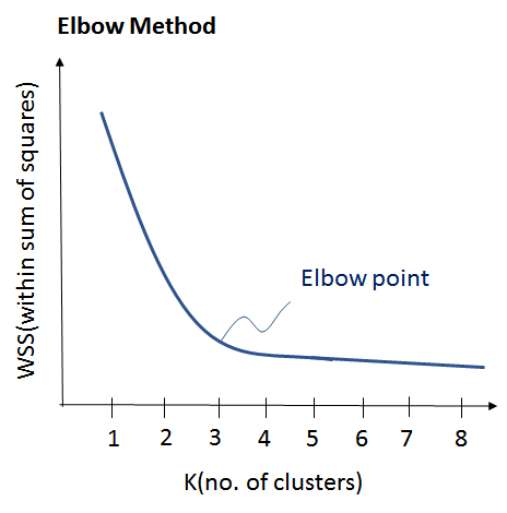 Elbow method - Edureka