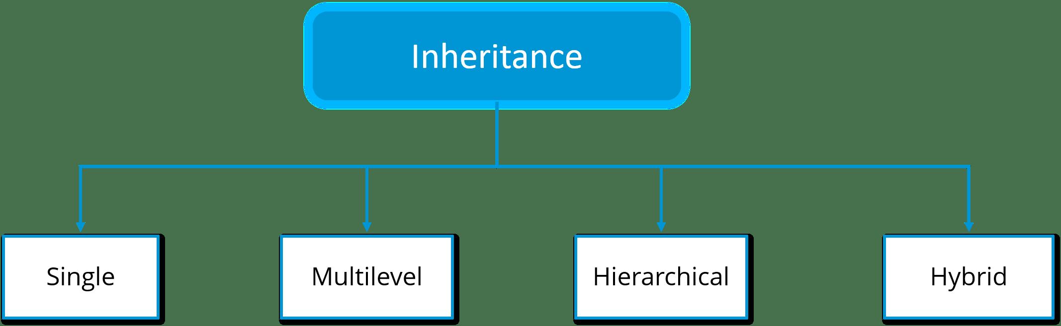 Object Oriented Programming In Java Java Oops Concepts Edureka
