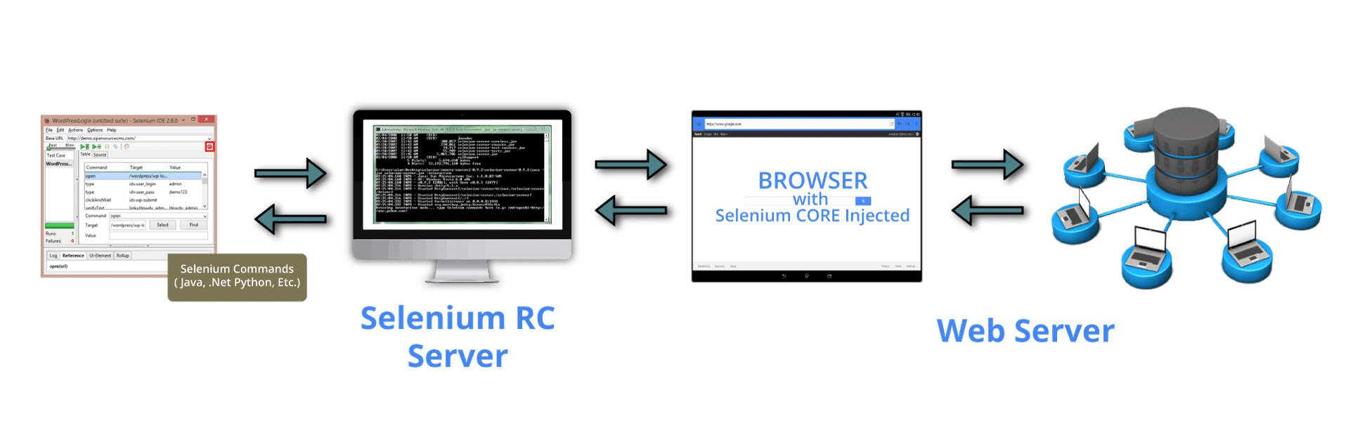 rc architecture - selenium tutorial