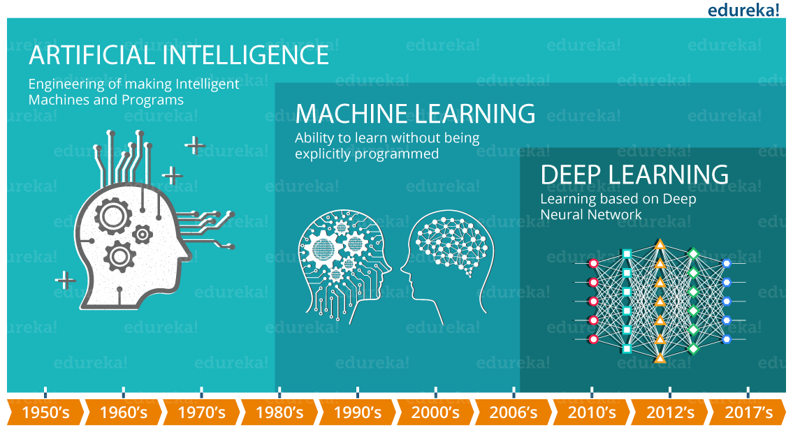 AI Timeline - What is Deep Learning - Edureka